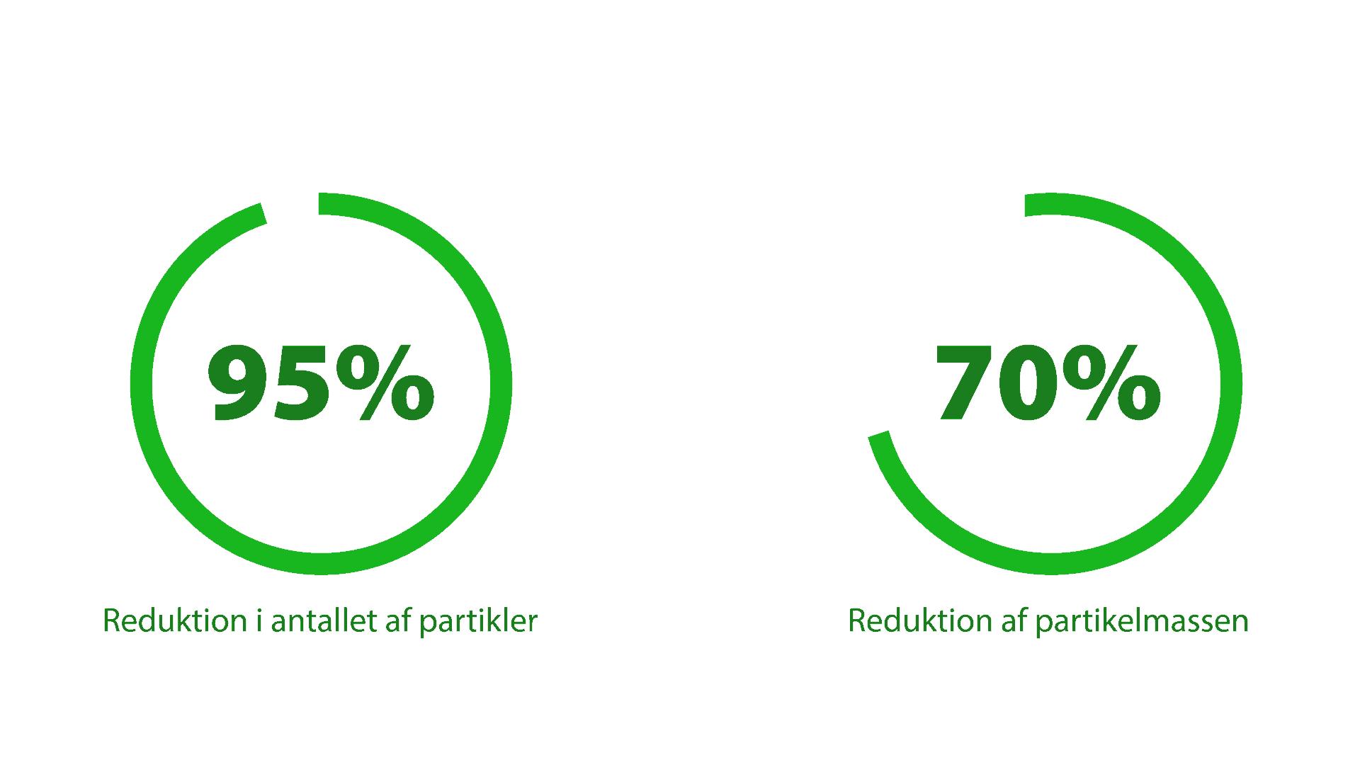 Infografik brændeovnsfilter